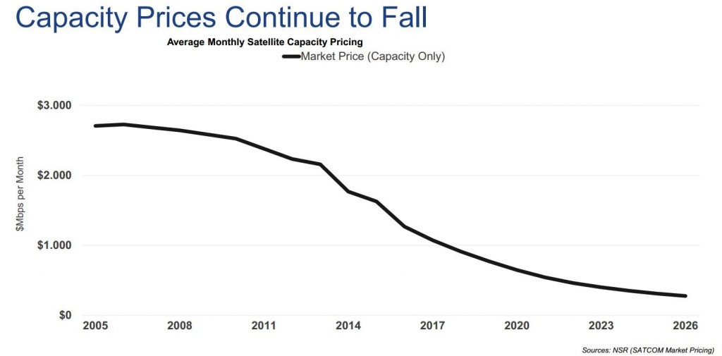 Capacity prices continue to fall.jpg